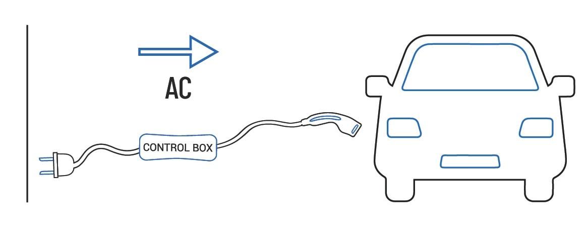 modo 2 ricarica auto elettrica dazetechnology modi di ricarica auto elettriche