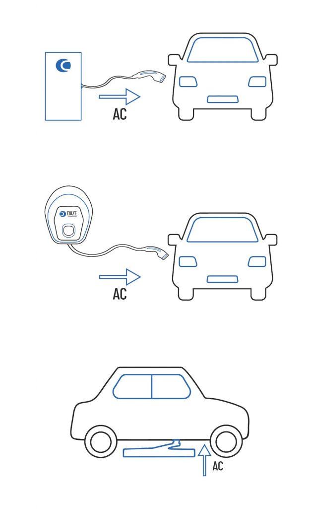 modo 3 ricarica auto elettrica dazetechnology modi di ricarica auto elettriche