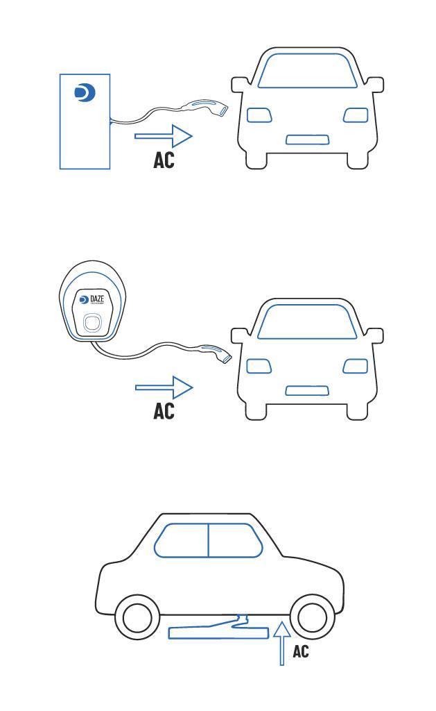 modo 3 ricarica auto elettrica dazetechnology modi di ricarica auto elettriche.