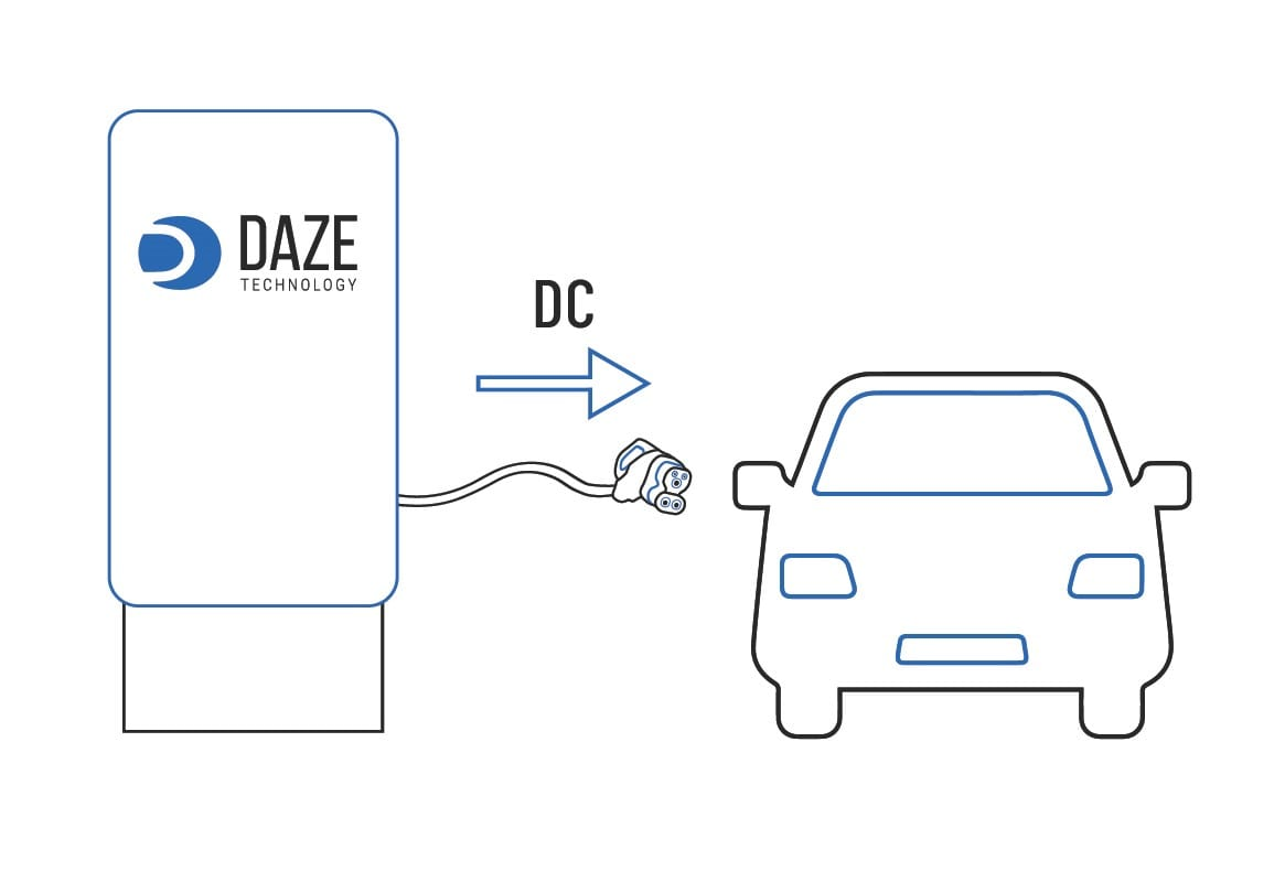 modo 4 ricarica auto elettrica dazetechnology modi di ricarica auto elettriche