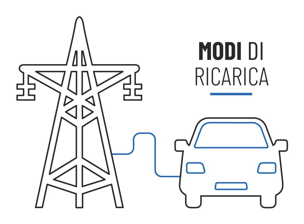 auto collegata alla rete elettrica