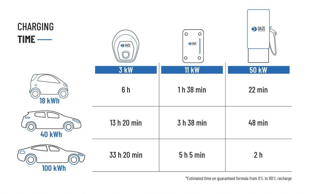 Charging time for electric vehicles wallbox charging station supercharger