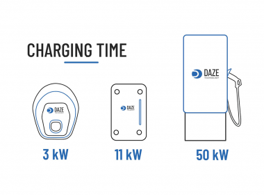 charging times for electric vehicles wallbox charging station supercharger