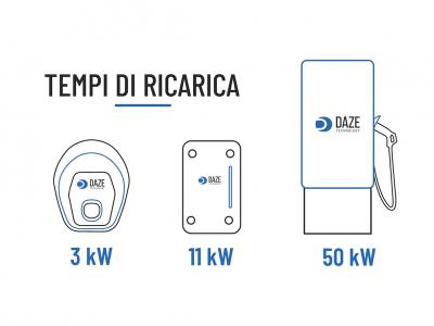 tempi di ricarica per auto elettriche colonnine wallbox supercharger